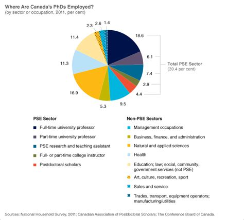 Mba Employment Statistics Canada by Phd Employment Data Released By Conference Board Of Canada