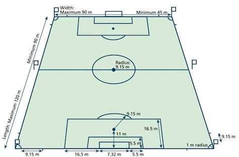 football ground measurement in meter what is the length of a football field quora