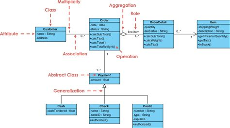 class diagram explained images how to guide and refrence