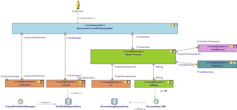 app for drawing diagrams application communication diagrams