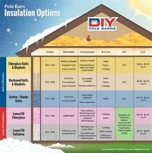pole barn insulation options pole barn insulation diy pole barns