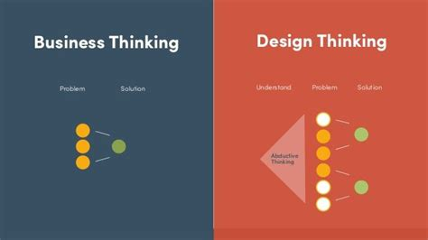 Design Thinking Vs Mba by Design Thinking Approach To The Customer S Journey