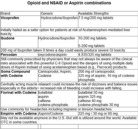 Nsaids Also Search For Opinions On Nonsteroidal Anti Inflammatory