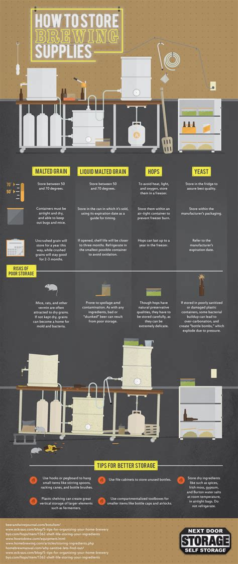 how to store your homebrewing supplies with infographic