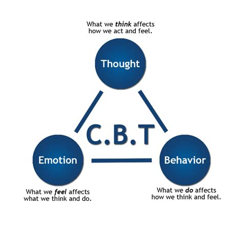 cognitive behavioral therapy cbt a layman s cognitive therapy guide to theories professional practice cbt for depression cognitive behavioral therapy books cognitive therapy joel carnazzo psy d psychologist