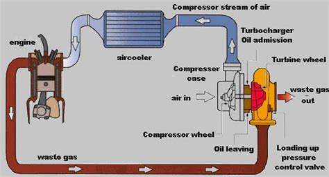turbo plumbing diagram mechanical world turbo intercooler functions explained