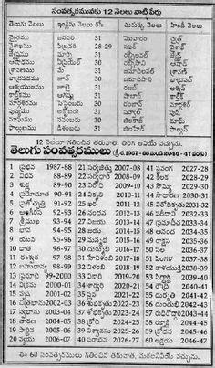 Telugu alphabet - 2015   Mauritius Languages   Alphabet