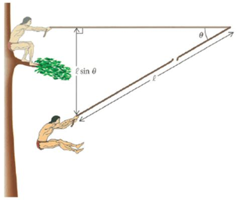 swinging problems another physics question neogaf