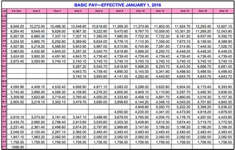 2016 military payscale chart archiezzle s true pov military pay chart 2016