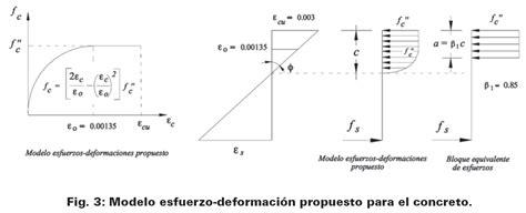 3 F Y C modelo esfuerzo deformaci 243 n para elementos de concretos