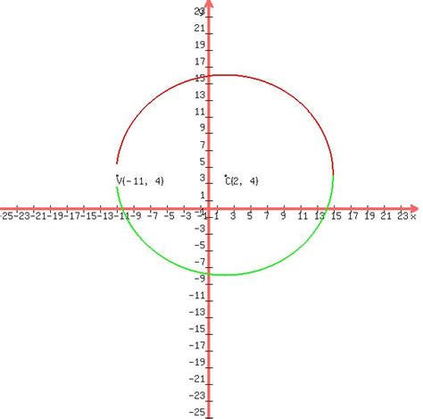 conic section solver solution write the equation of the ellipse in standard