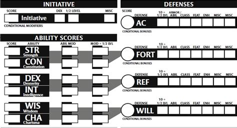 d d character ability card template dnd 4e help w character sheet what are ability
