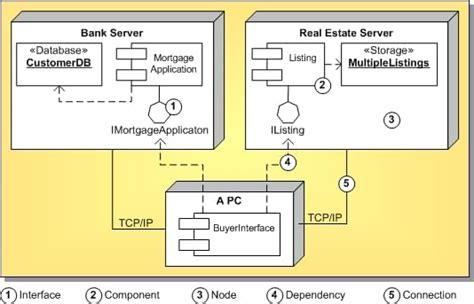 delphi uml tutorial uml 1 5 deployment diagram definition rad studio