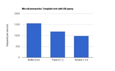 Kohana Template by The Great Web Framework Shootout Curia