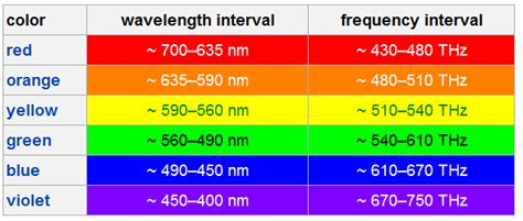 wavelengths of colors color wavelength