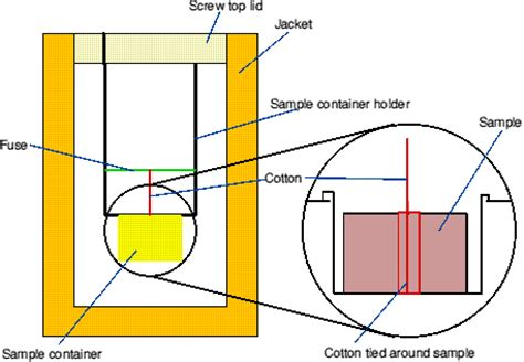 diagram of a bomb calorimeter adfs bluebottle files chemistry mainproj