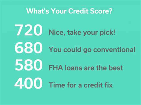 what your credit score should be to buy a house what should your credit score be to buy a house 28