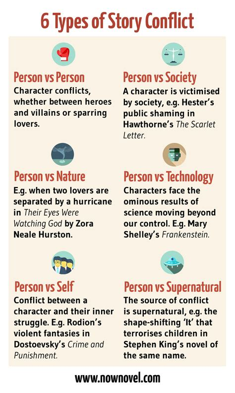 kind of themes in a story 6 story conflicts possible in your book now novel