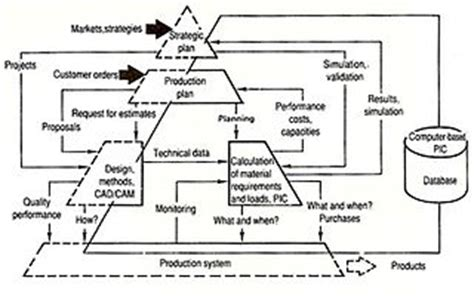 database design for manufacturing company computer integrated manufacturing wikipedia