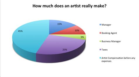What Is A Artist Manager by Why The Structure Of Artist Management Has To Change Complex