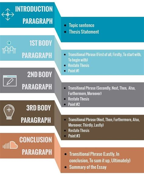 We Can Contribute Society Essay by Conclusion For Compare And Contrast Essay Compare And Contrast Essay Exle Ppt We