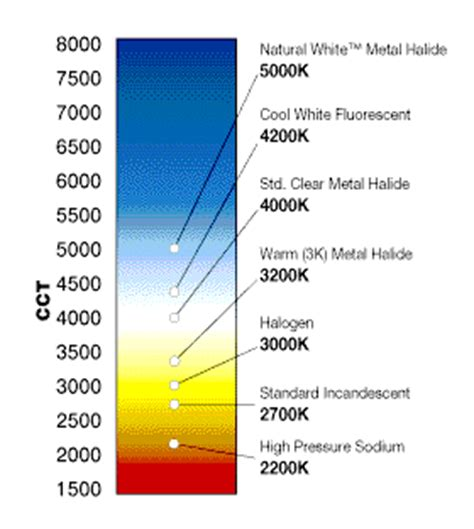 metal halide light color white faq s high cri high color temperature