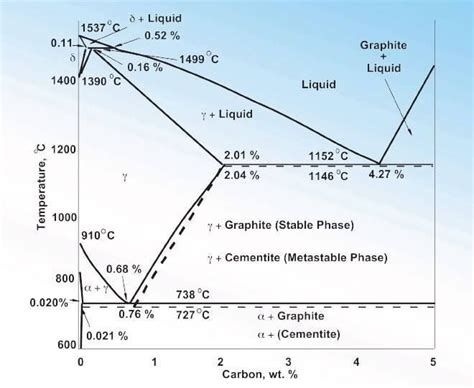 phase diagram iron carbon iron carbon phase diagram amazing engineering