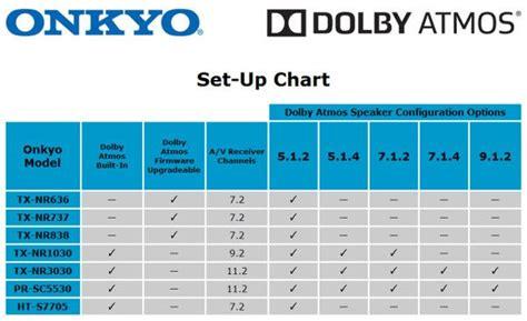 dolby atmos speaker configuration  onkyo tech