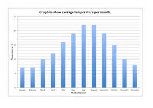 Temperature Line Graph Template by Temperature Graph By Mbird Teaching Resources Tes