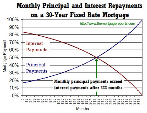 formula for mortgage amortization it takes 18 5 years to pay more principal than interest