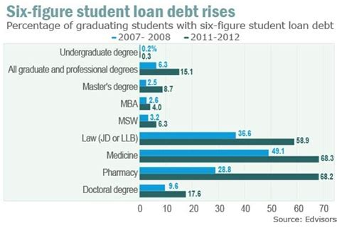 Average Mba Student Debt by Master S Degree Debt Jumped 70 Since 2004 Marketwatch