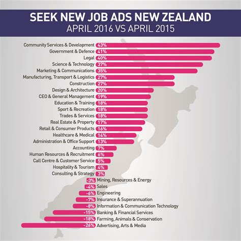 Game Design Salary New Zealand | 57 interior design salary new zealand chart of an