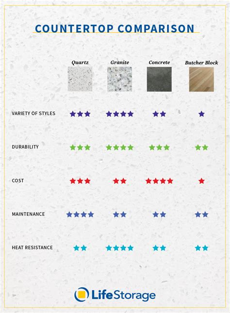 Countertop Material Comparison by How To Kitchen Countertops You Ll For Years To Come