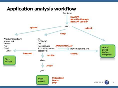 engineering workflow android engineering understanding third