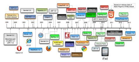 best web application development framework image gallery application framework