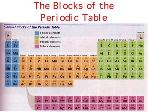 Blocks On Periodic Table by Chem Lectures Menu