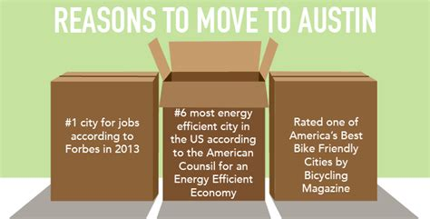 reasons to move to austin u s growth city no 3 austin rounds up more movers in