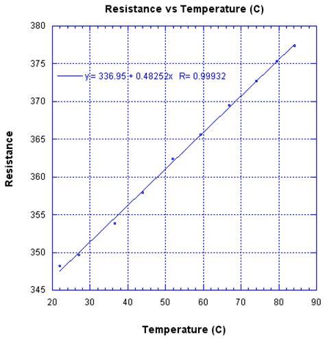 resistor r vs k interdigitated electrodes conductivity cell sensor cell constant fluid conductivity conductance
