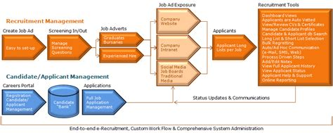 recruitment process workflow recruitbank e recruitment cloud software system