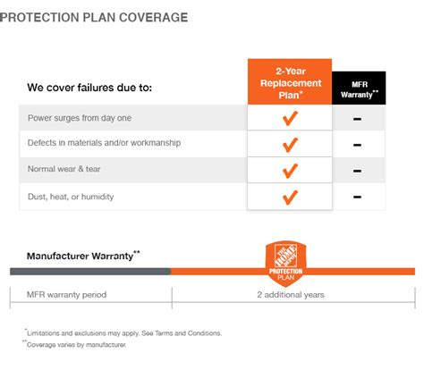 home security plan the home depot 2 year protection plan for generators 250