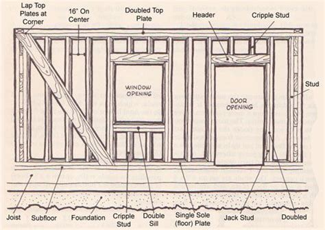 house framing basics basic wall framing diagram play house ideas pinterest to be shape and home