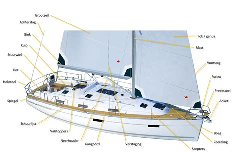 mast zeilboot benaming onderdelen zeilboot tuigage op een afbeelding