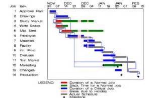 Production Progress Report Template gantt chart jean louis zimmermann flickr