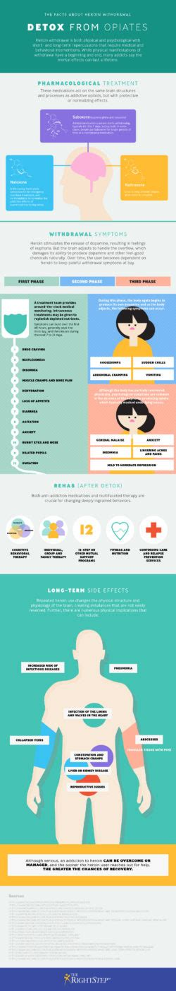 Tips For Opiate Detox by Submit Infographics The Running Infographic
