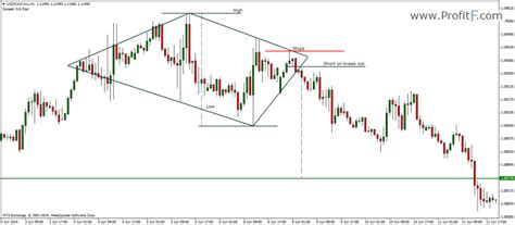 diamond pattern in stock market diamond reversal chart pattern in forex technical analysis