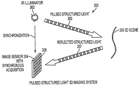 structured light sensor camera image sensors world november 2012