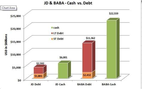 Mba Vs Jd Earnings by Own The Future With Jd And Alibaba Seeking Alpha