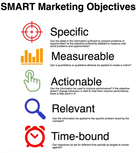 How To Define Smart Marketing Objectives Marketing Goals Template