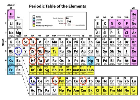 Periodic Table K by Electrical Characterization Of High K Dielectric Gates For
