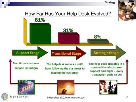 free help desk training free help desk training series help desk best practices